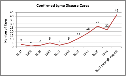 Lyme cases